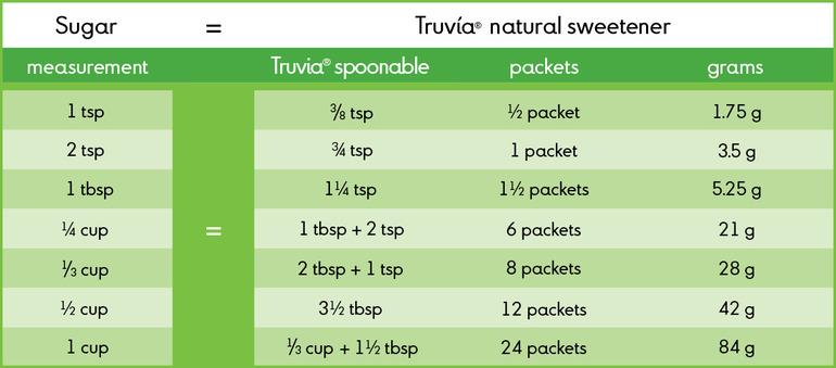 Truvia sweetness conversion chart recipe on we heart recipes